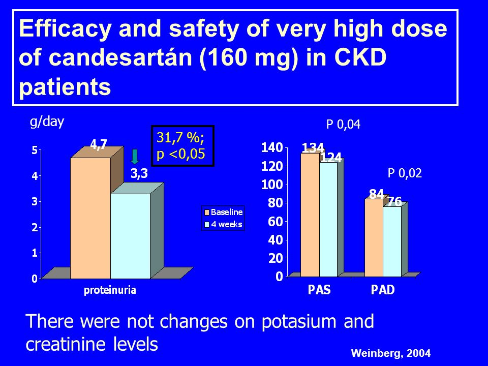 Efficacy and safety of very high dose of candesartán (160 mg) in CKD patients