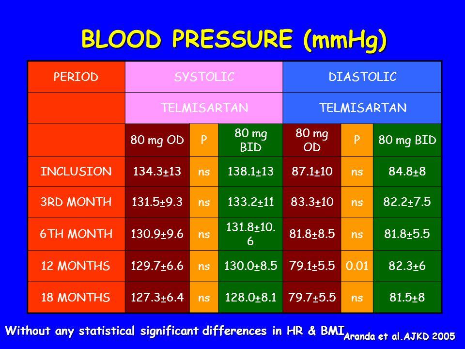 BLOOD PRESSURE (mmHg) PERIOD SYSTOLIC DIASTOLIC TELMISARTAN 80 mg OD P