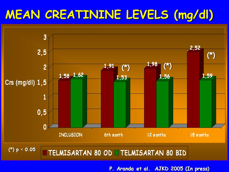 MEAN CREATININE LEVELS (mg/dl)