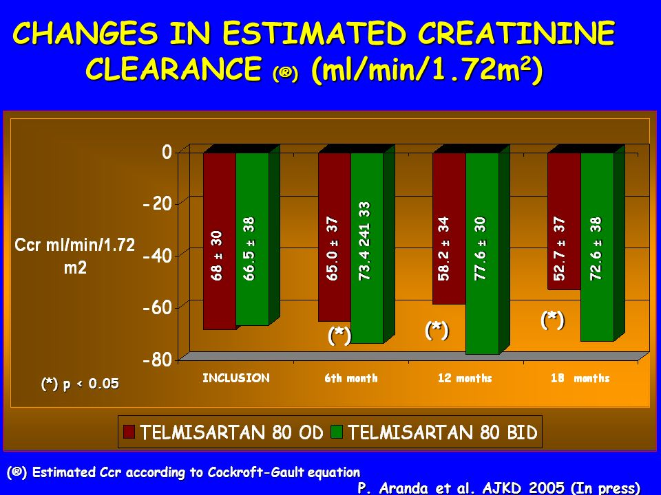 CHANGES IN ESTIMATED CREATININE CLEARANCE (®) (ml/min/1.72m2)