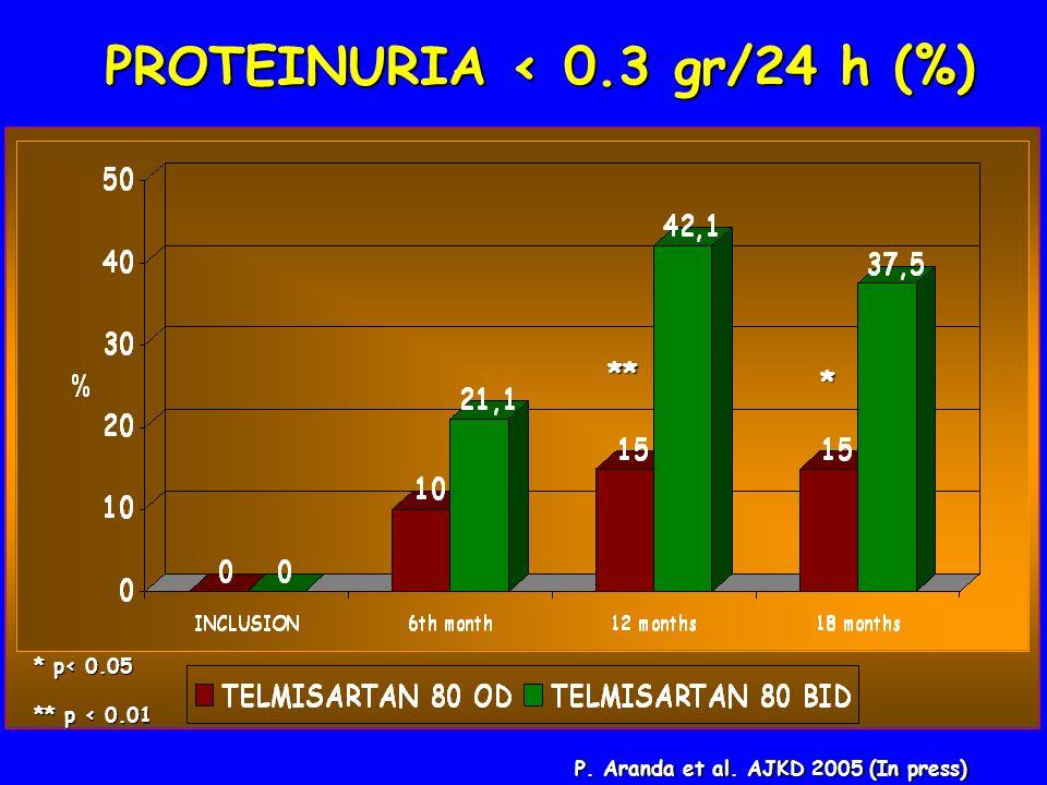 PROTEINURIA < 0.3 gr/24 h (%)