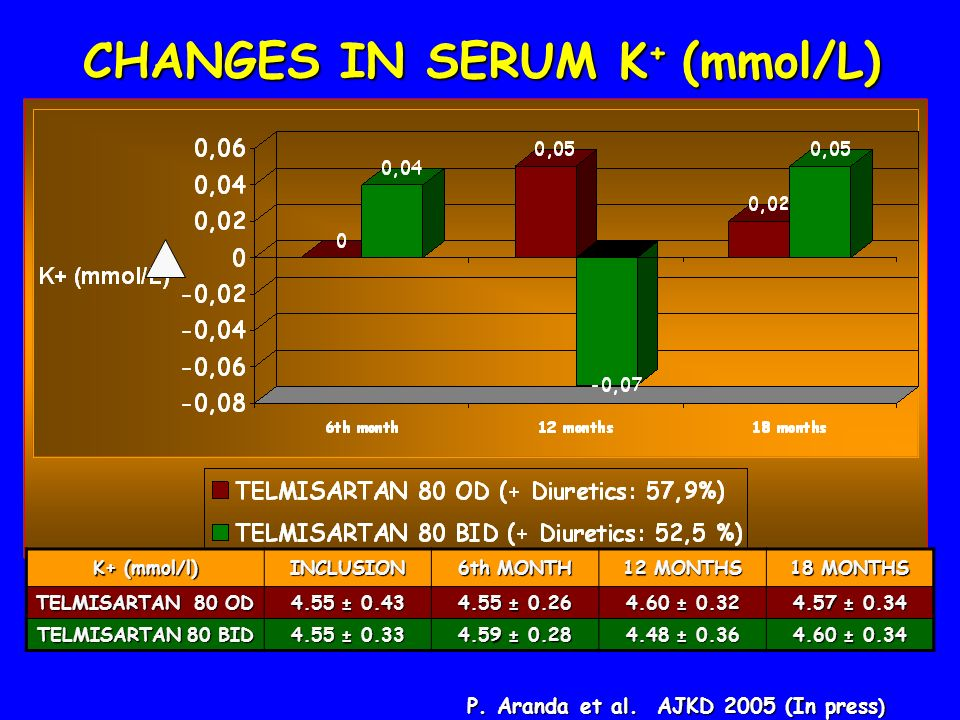 CHANGES IN SERUM K+ (mmol/L)