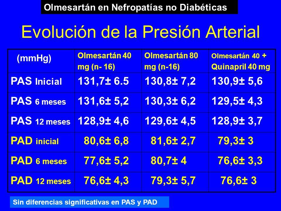 Evolución de la Presión Arterial