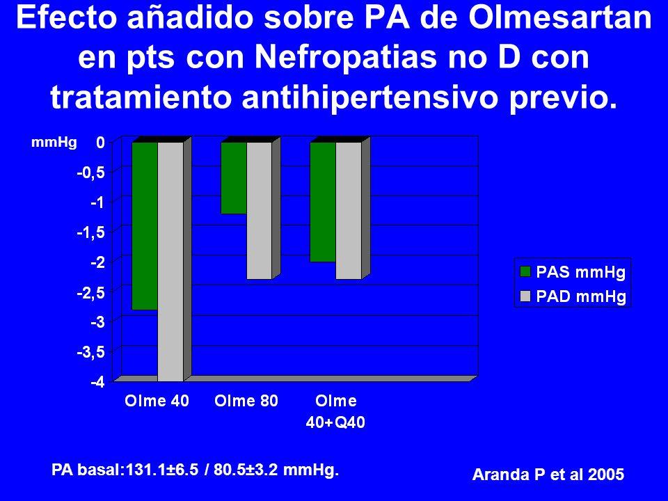 Efecto añadido sobre PA de Olmesartan en pts con Nefropatias no D con tratamiento antihipertensivo previo.