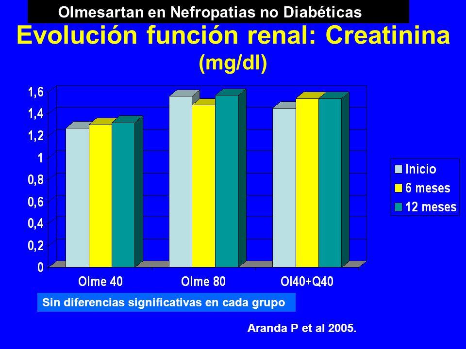 Evolución función renal: Creatinina (mg/dl)