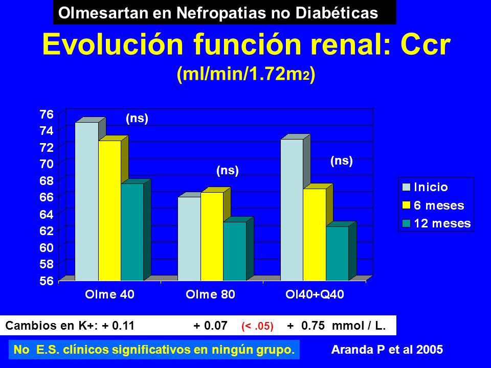 Evolución función renal: Ccr (ml/min/1.72m2)