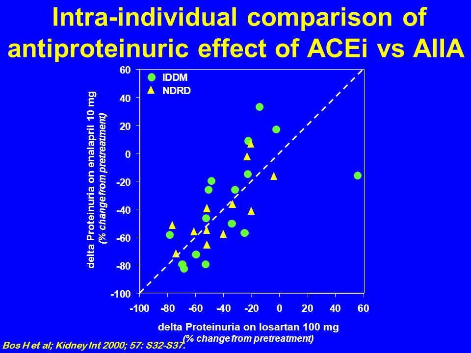 Intra-individual comparison of antiproteinuric effect of ACEi vs AIIA
