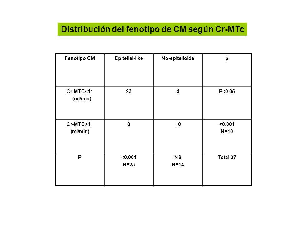 Distribución del fenotipo de CM según Cr-MTc