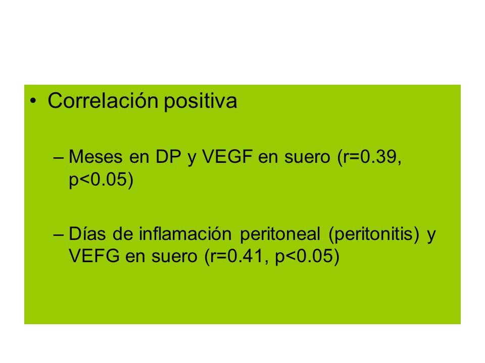 Correlación positiva Meses en DP y VEGF en suero (r=0.39, p<0.05)