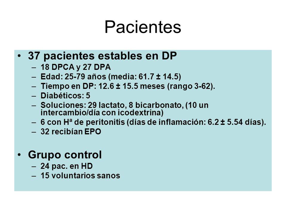 Pacientes 37 pacientes estables en DP Grupo control 18 DPCA y 27 DPA