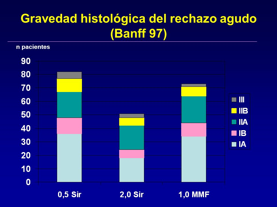 Gravedad histológica del rechazo agudo (Banff 97)