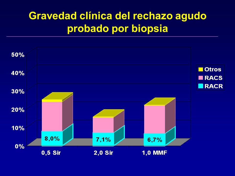 Gravedad clínica del rechazo agudo probado por biopsia