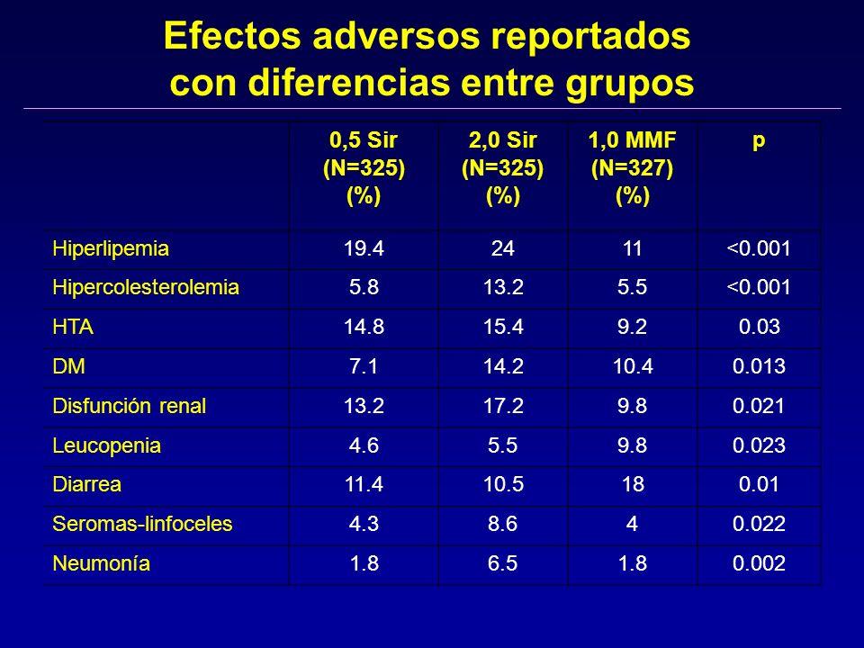 Efectos adversos reportados con diferencias entre grupos
