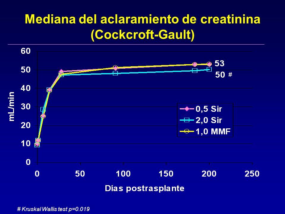 Mediana del aclaramiento de creatinina (Cockcroft-Gault)