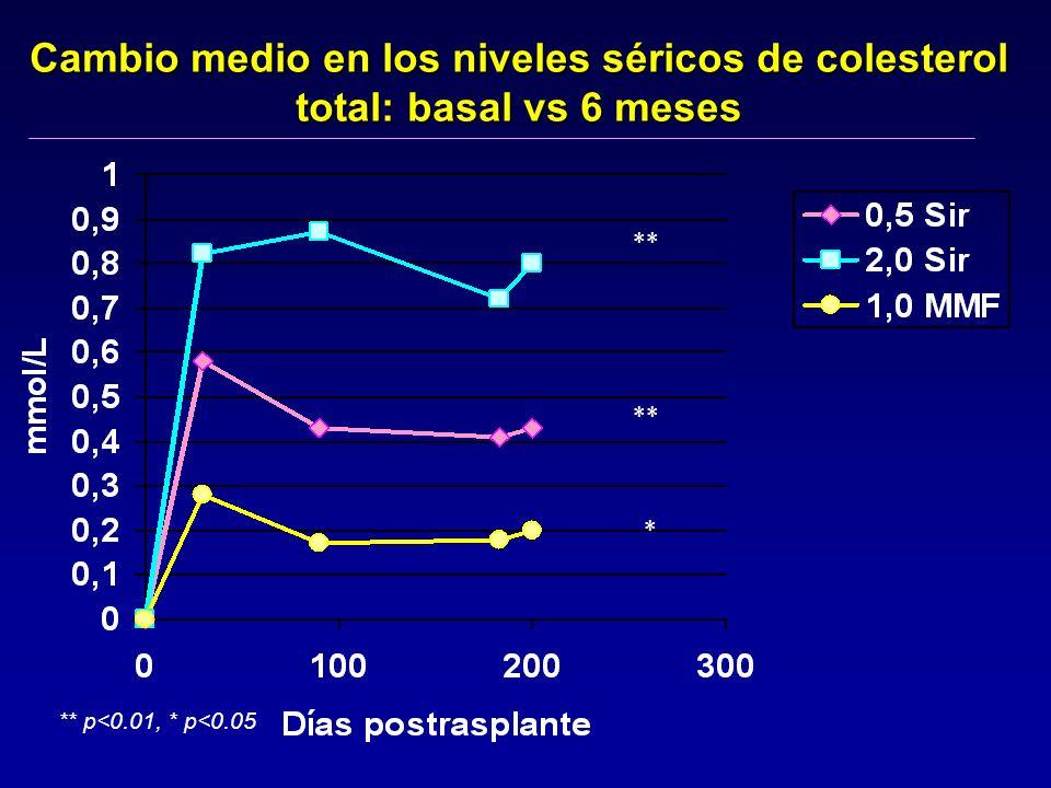 Cambio medio en los niveles séricos de colesterol