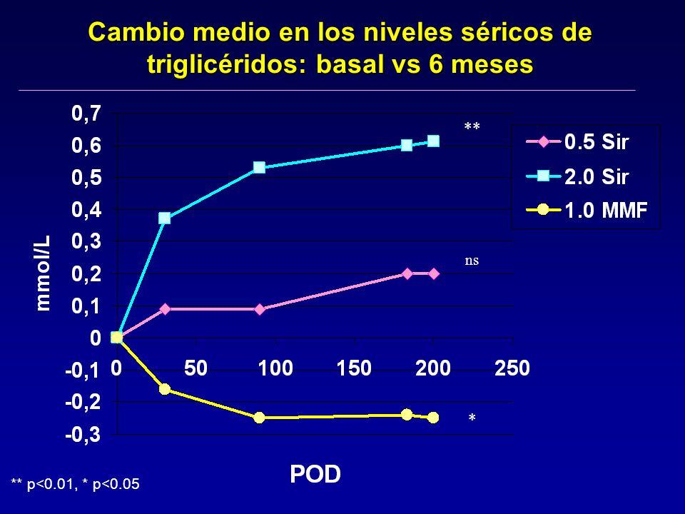 Cambio medio en los niveles séricos de triglicéridos: basal vs 6 meses