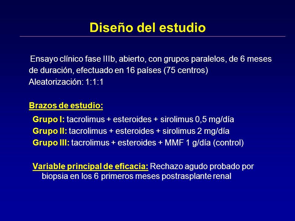Diseño del estudioEnsayo clínico fase IIIb, abierto, con grupos paralelos, de 6 meses de duración, efectuado en 16 países (75 centros)