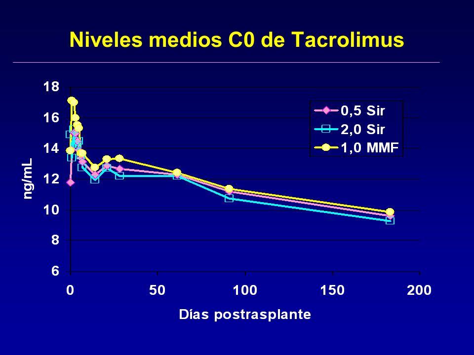Niveles medios C0 de Tacrolimus