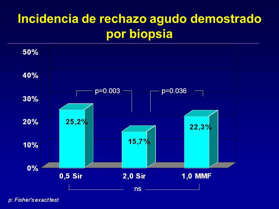 Incidencia de rechazo agudo demostrado por biopsia