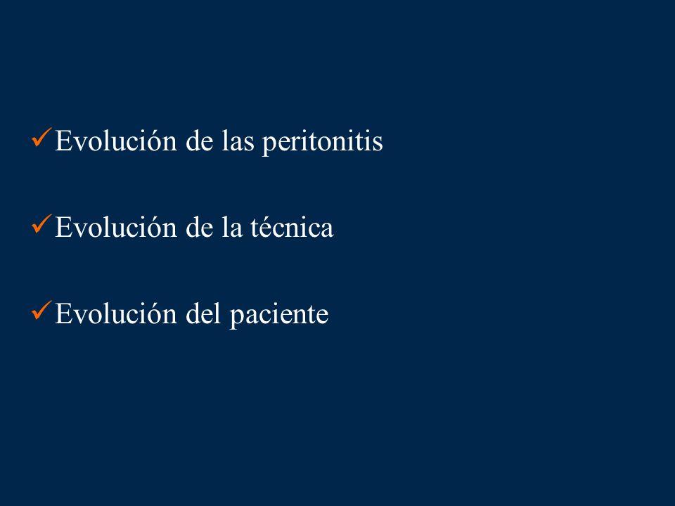 Evolución de las peritonitis