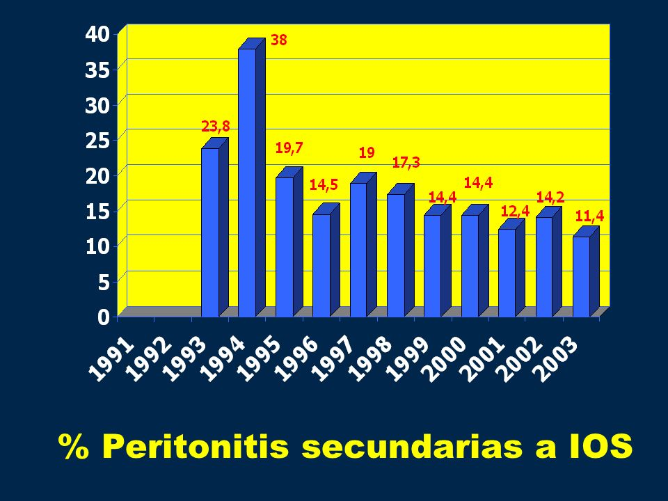 % Peritonitis secundarias a IOS