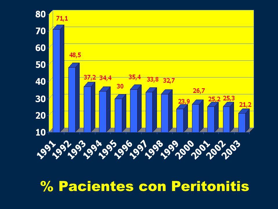 % Pacientes con Peritonitis