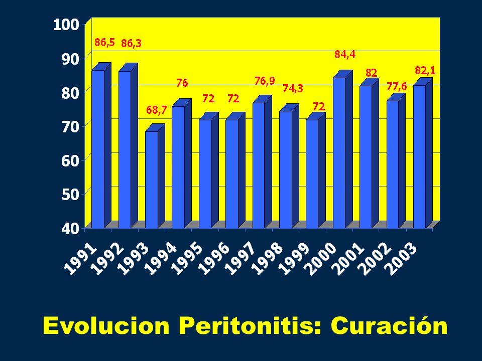 Evolucion Peritonitis: Curación