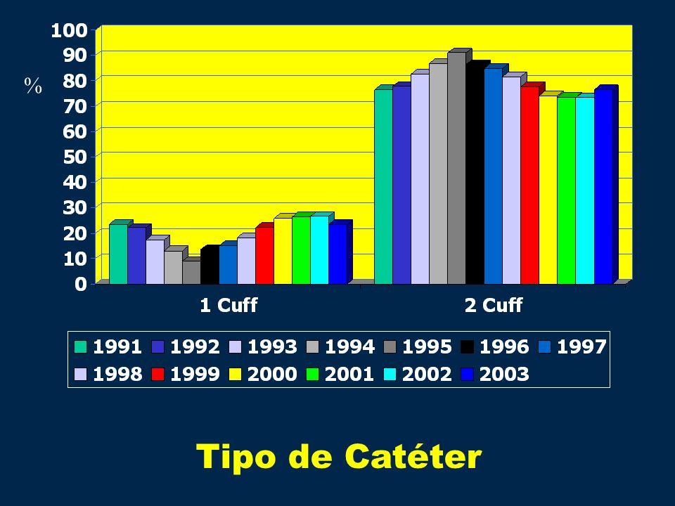 % Tipo de Catéter