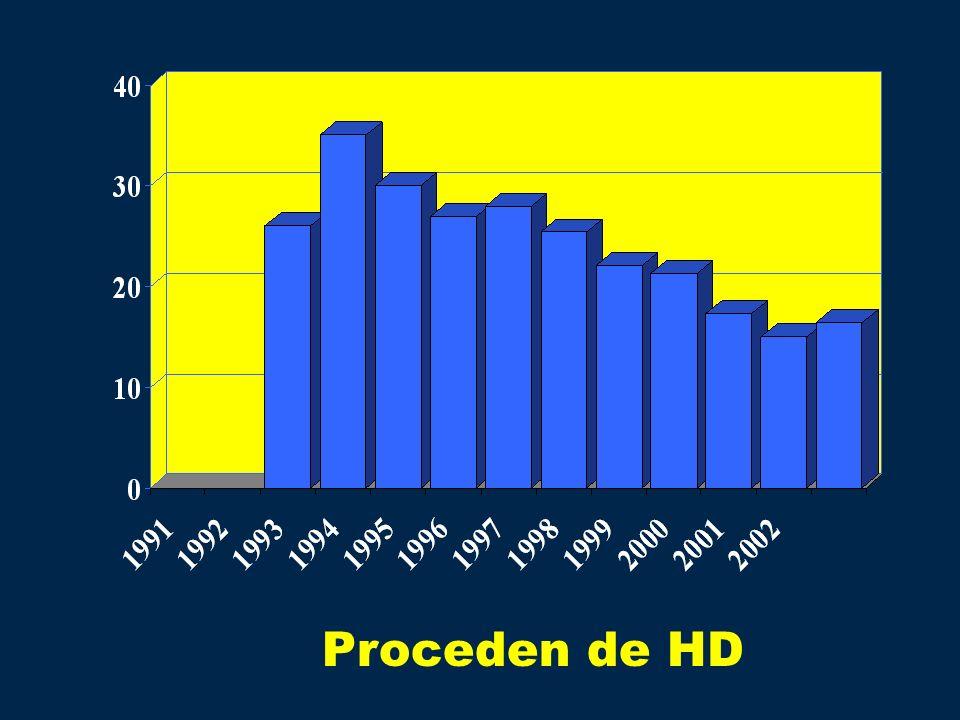 Proceden de HD