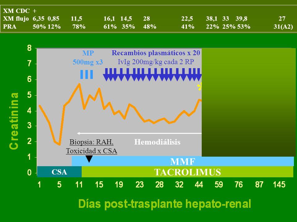 * * * * MMF TACROLIMUS Rituximab Hemodiálisis CSA MP 500mg x3