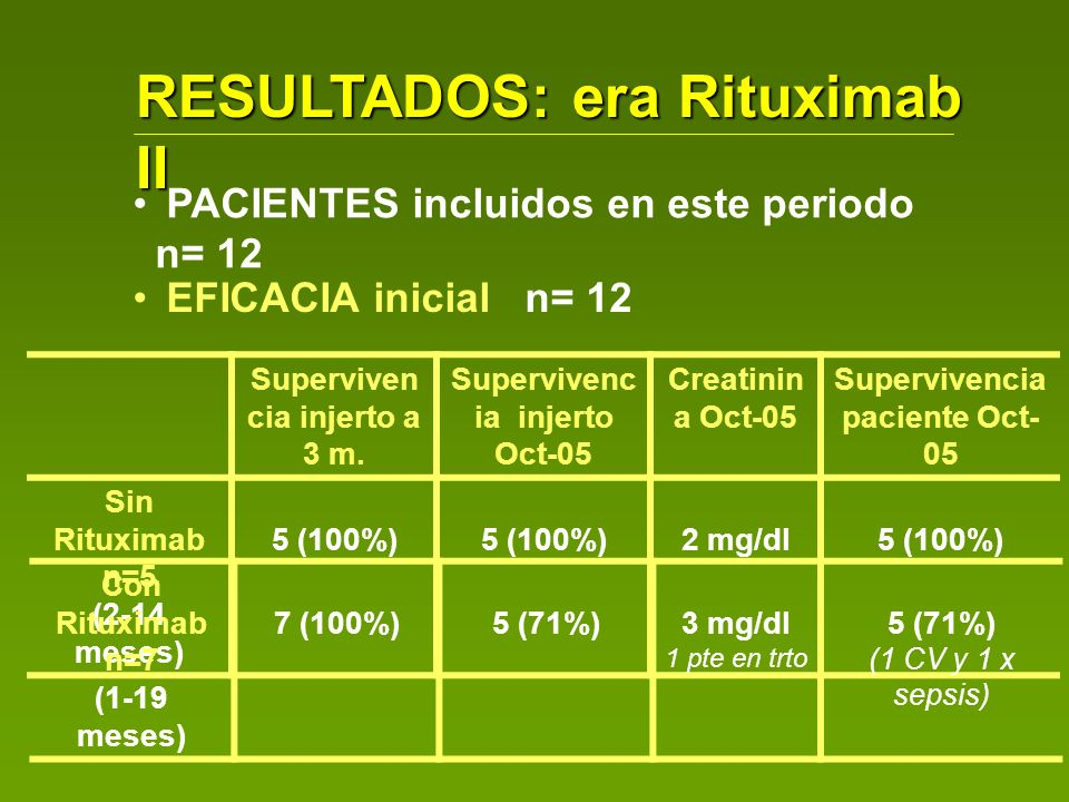 RESULTADOS: era Rituximab II