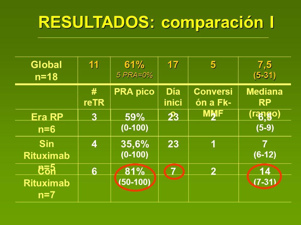 RESULTADOS: comparación I