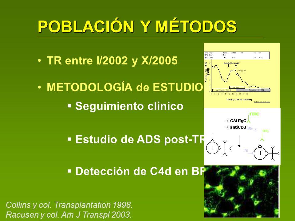 POBLACIÓN Y MÉTODOS TR entre I/2002 y X/2005 METODOLOGÍA de ESTUDIO