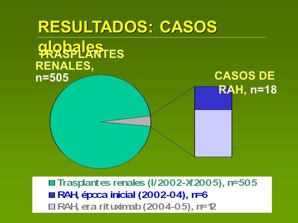 RESULTADOS: CASOS globales