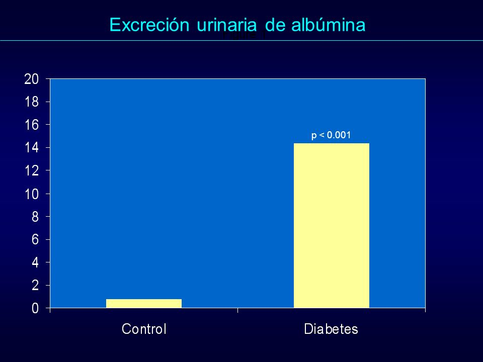 Excreción urinaria de albúmina