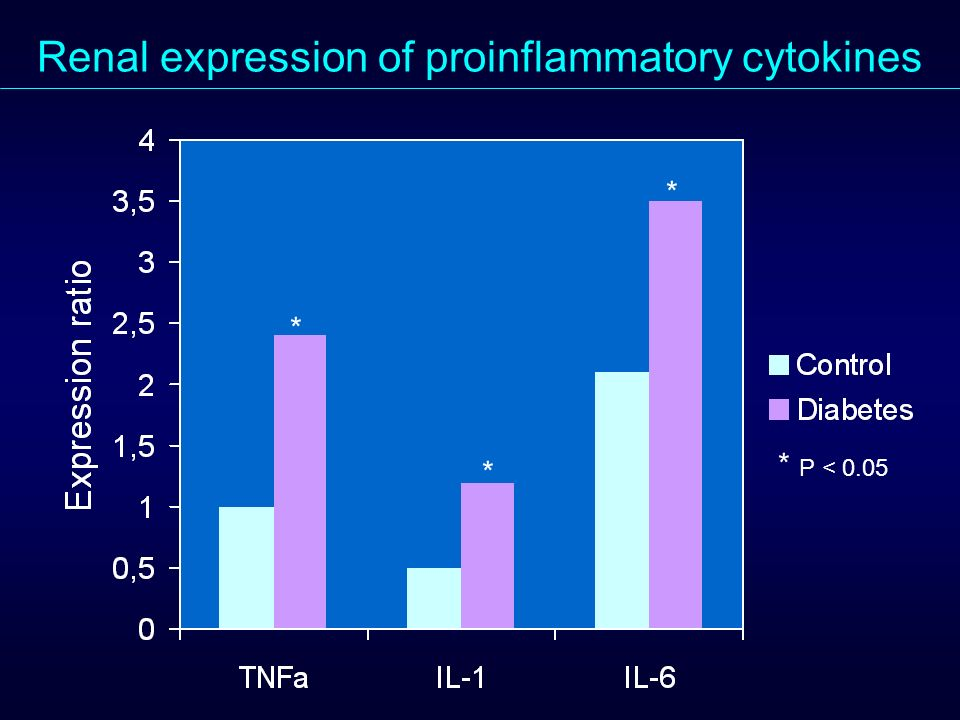Renal expression of proinflammatory cytokines