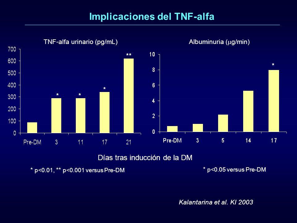 Implicaciones del TNF-alfa