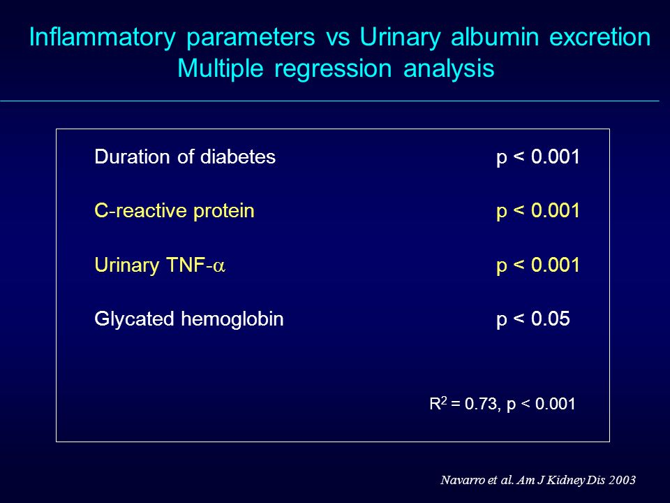 Inflammatory parameters vs Urinary albumin excretion