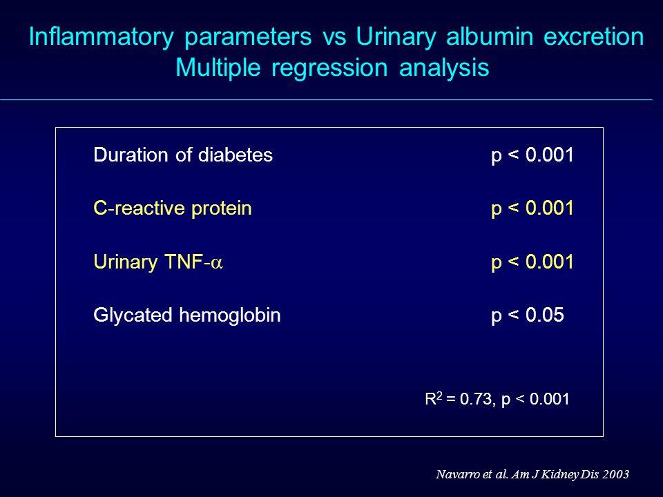 Inflammatory parameters vs Urinary albumin excretion