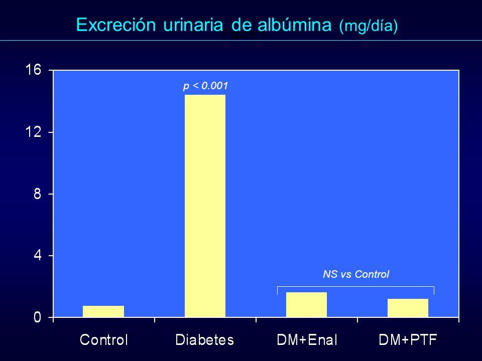 Excreción urinaria de albúmina (mg/día)