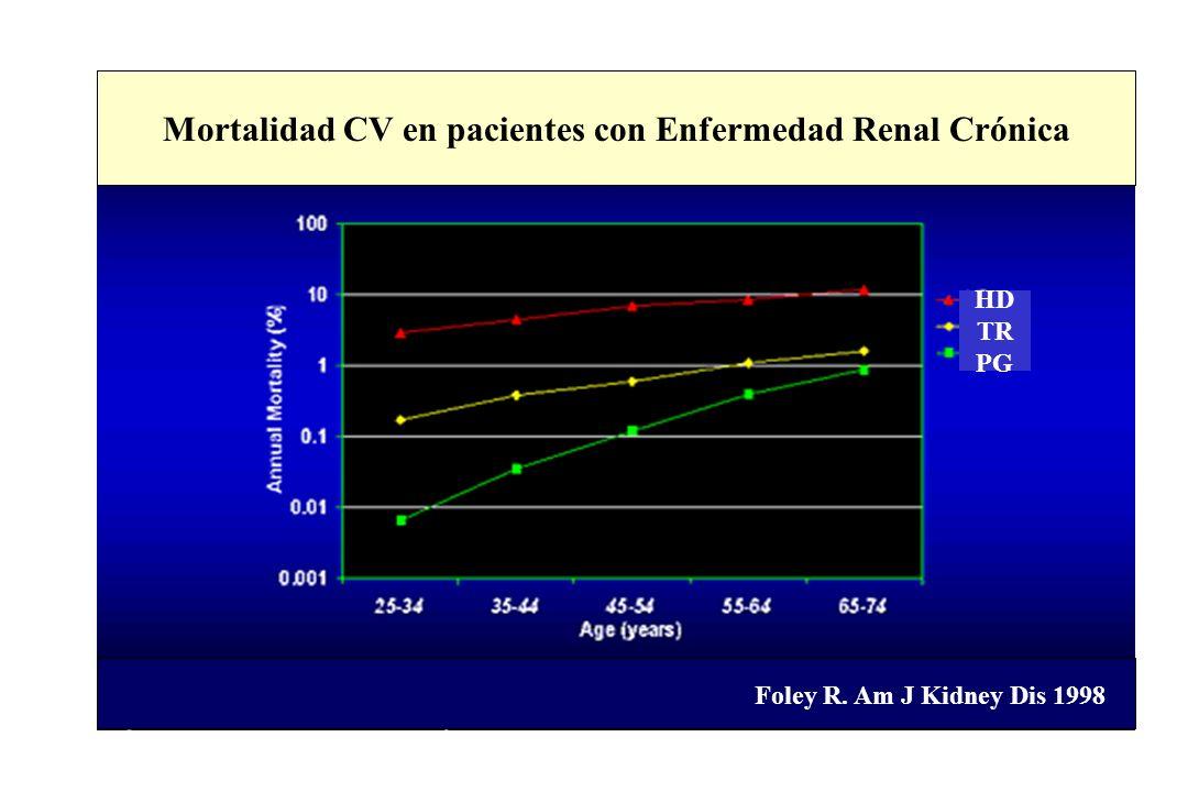 Mortalidad CV en pacientes con Enfermedad Renal Crónica