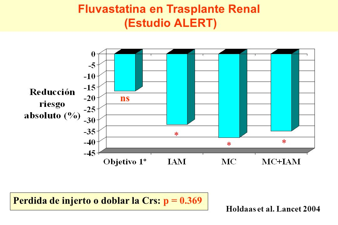 Fluvastatina en Trasplante Renal