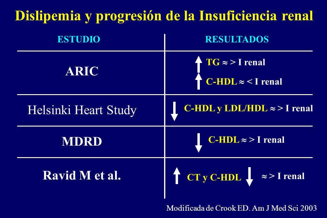 Dislipemia y progresión de la Insuficiencia renal