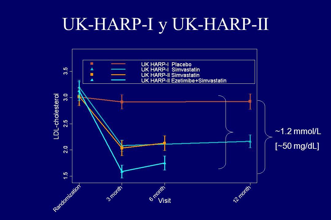 UK-HARP-I y UK-HARP-II
