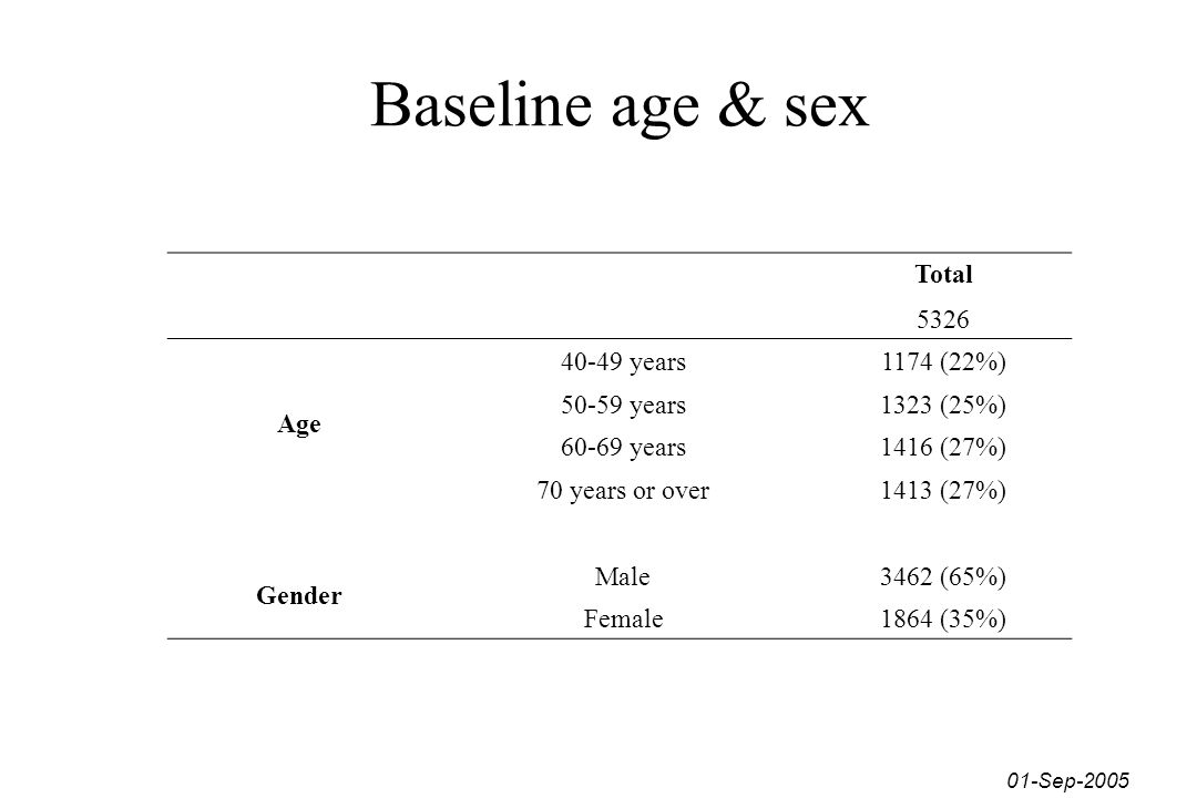 Baseline age & sex Total 5326 Age 40-49 years 1174 (22%) 50-59 years