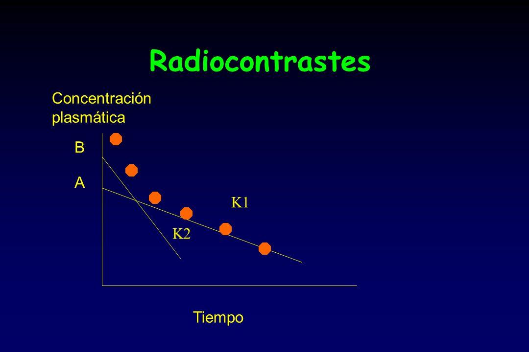 Radiocontrastes Concentración plasmática B A K1 K2 Tiempo