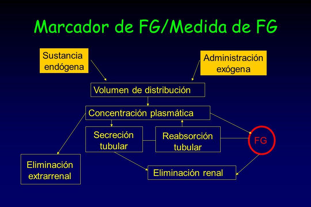Marcador de FG/Medida de FG