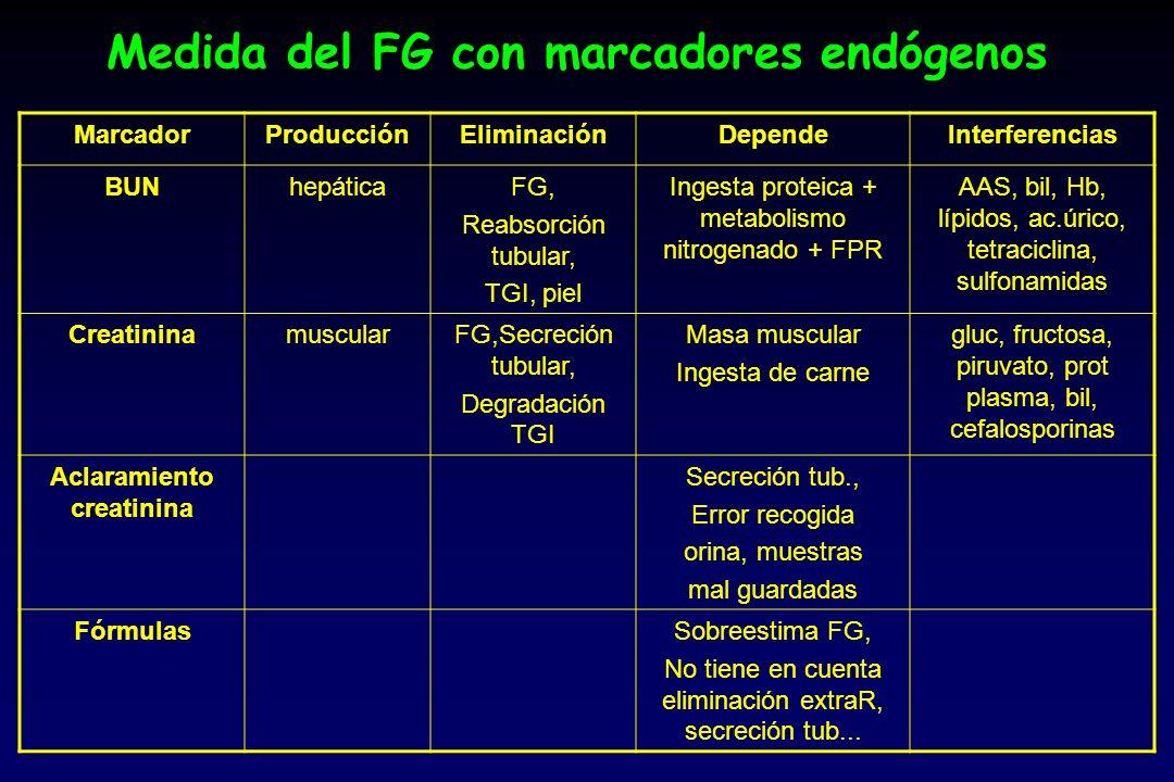 Medida del FG con marcadores endógenos