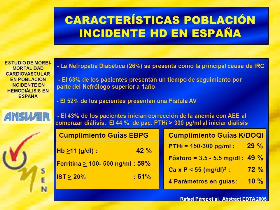 CARACTERÍSTICAS POBLACIÓN INCIDENTE HD EN ESPAÑA