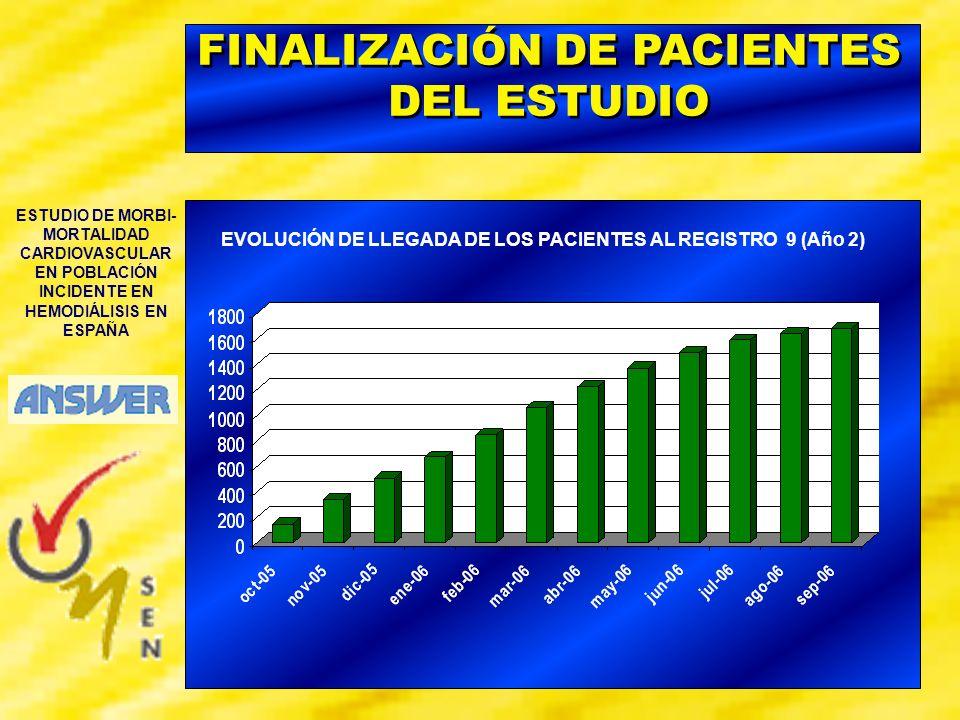 FINALIZACIÓN DE PACIENTES DEL ESTUDIO